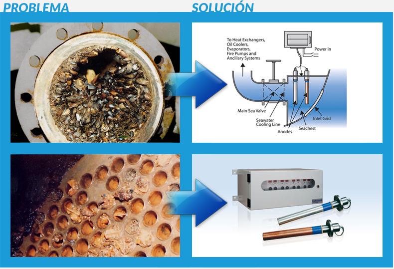 Sistema antiincrustación biológica en tuberías